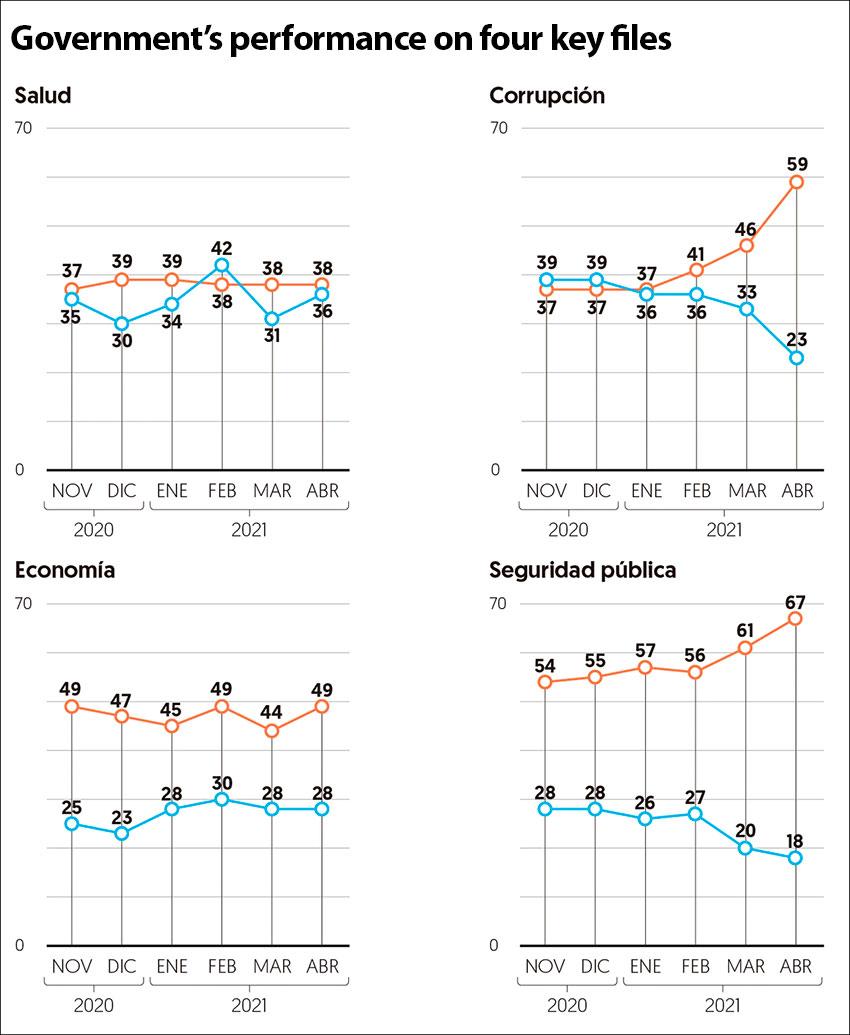 The El Financiero/Bloomberg poll