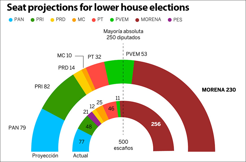 poll projections