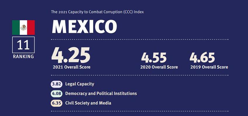 Capacity to Combat Corruption index