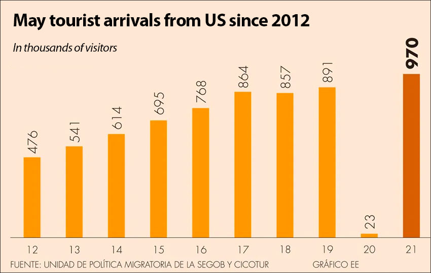 A record number of tourists arrived by air from the US last month.