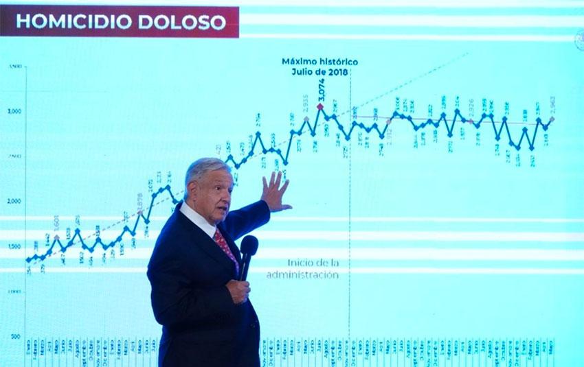 The president presents 'other information' regarding homicide figures.
