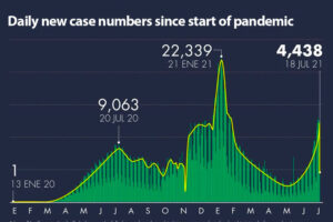 Steady increase in new cases is attributed to the spread of the Delta variant.